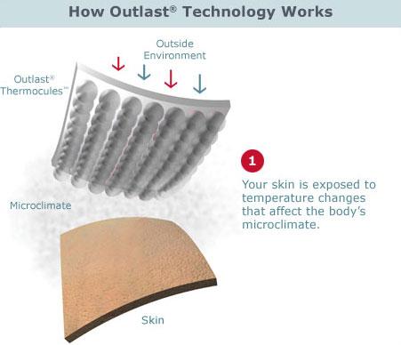 Outlast Temperature Regulating Mattress Pad Cool Top