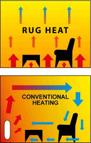 Heated Floor Mat Under Carpet Heating