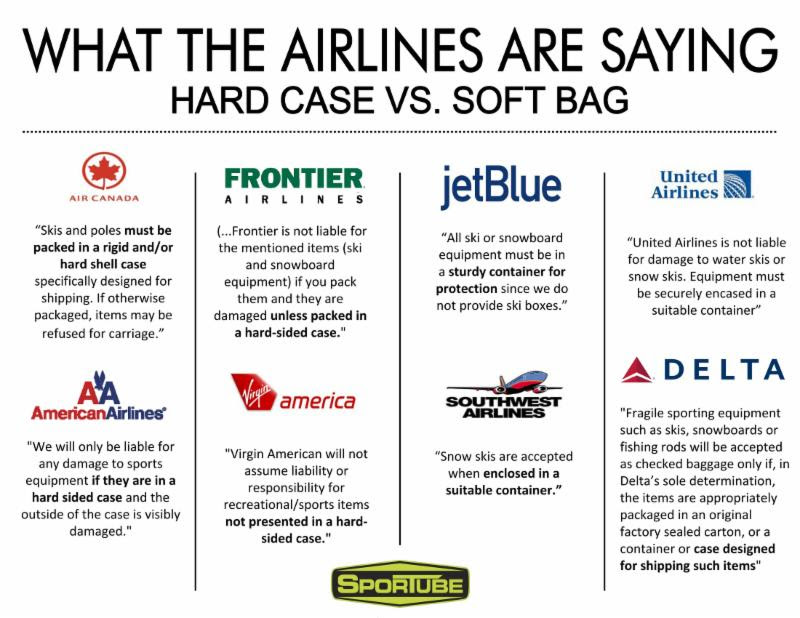 What the airlines are saying